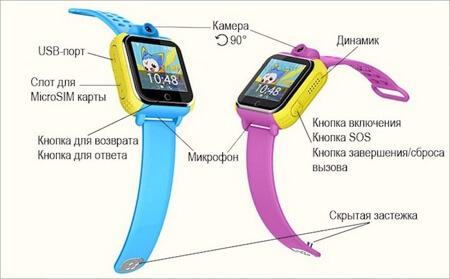 характеристики gps смарт часов